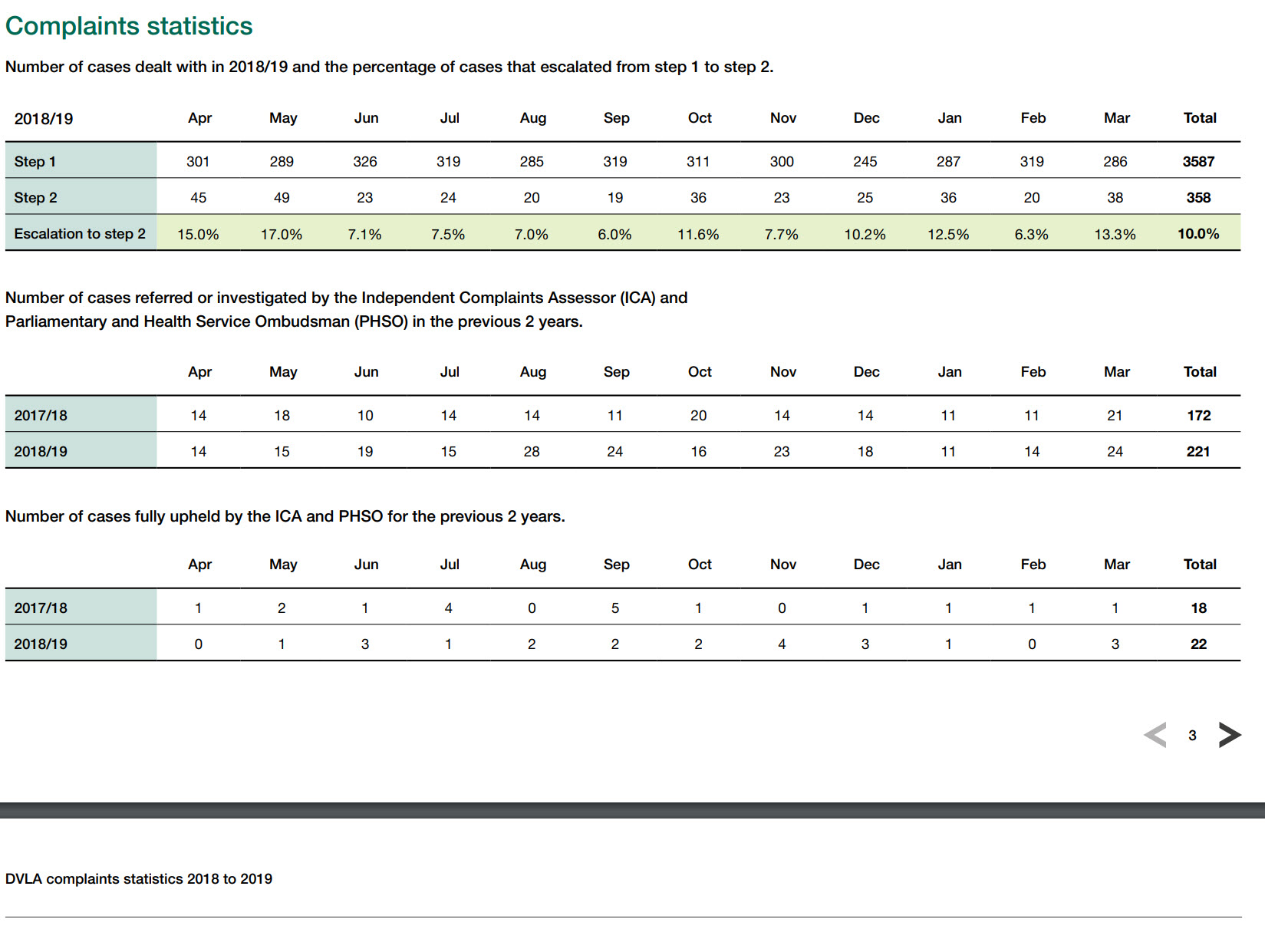 Dvla complaints statistics